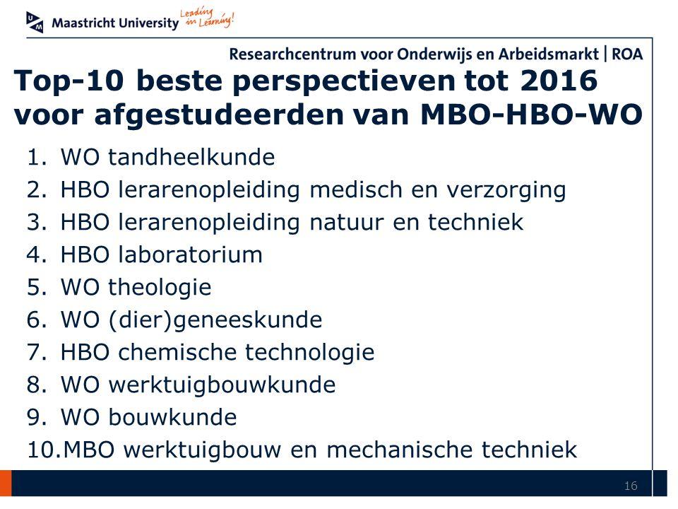 Top-10 beste perspectieven tot 2016 voor afgestudeerden van MBO-HBO-WO 1.WO tandheelkunde 2.HBO lerarenopleiding medisch en verzorging 3.HBO lerarenopleiding natuur en techniek 4.HBO laboratorium 5.WO theologie 6.WO (dier)geneeskunde 7.HBO chemische technologie 8.WO werktuigbouwkunde 9.WO bouwkunde 10.MBO werktuigbouw en mechanische techniek 16