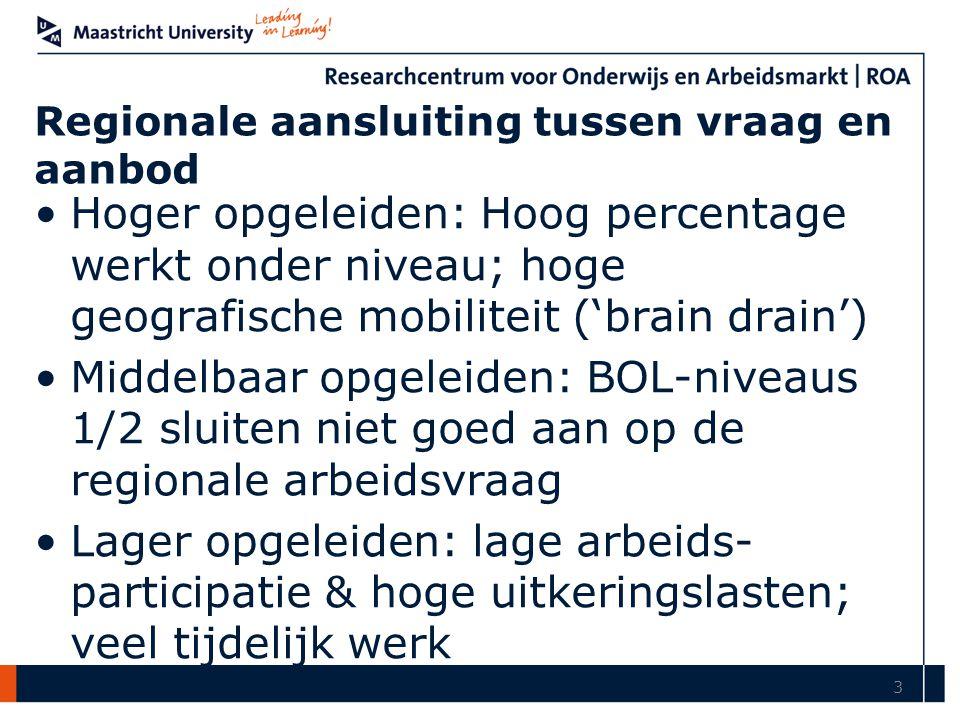 Regionale aansluiting tussen vraag en aanbod Hoger opgeleiden: Hoog percentage werkt onder niveau; hoge geografische mobiliteit ('brain drain') Middel