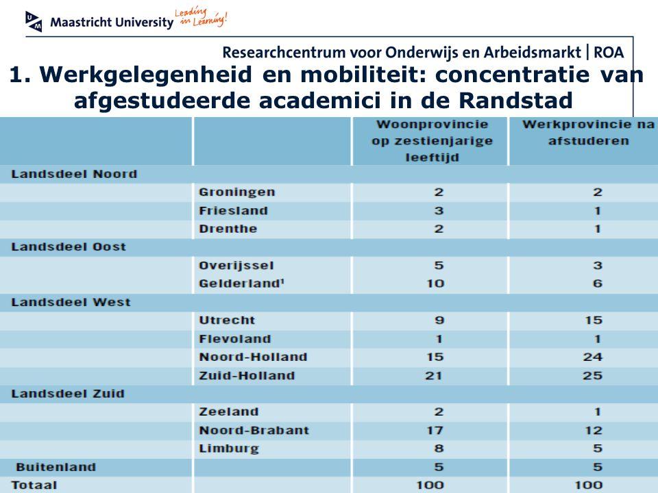 1. Werkgelegenheid en mobiliteit: concentratie van afgestudeerde academici in de Randstad