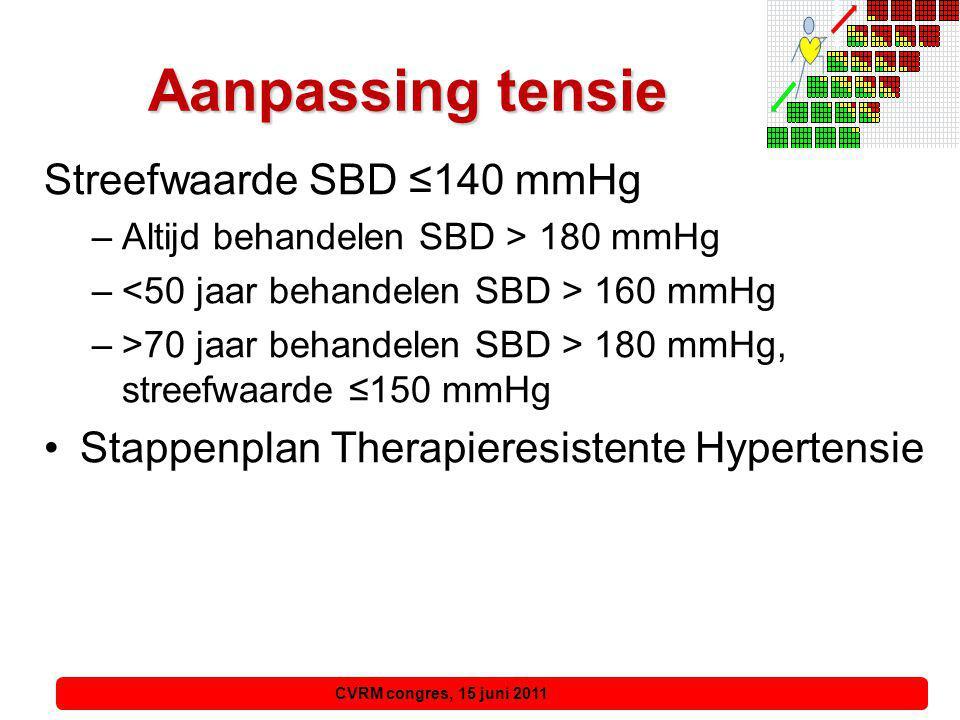 CVRM congres, 15 juni 2011, 15 juni 2011 Aanpassing tensie Bloeddrukverhogende middelen –NSAID's –Sympaticomimetica –Orale anticonceptiva –Alcohol –Drop, zoethout, etc.