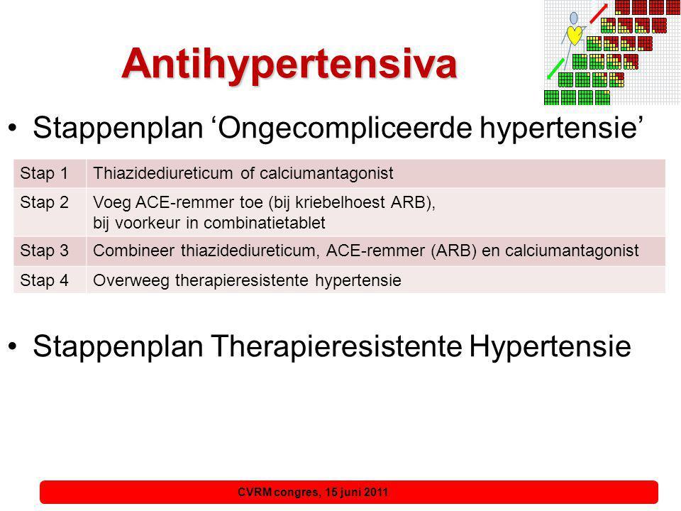 CVRM congres, 15 juni 2011, 15 juni 2011 Voorkeursantihypertensiva bij klinische condities < 50 jaar 1.ACE-remmer (ARB) 2.& Bètablokker (als verdragen) 3.& Diureticum of calciumantagonist > 70 jaarDiureticum, calciumantagonist ± ACE (ARB).