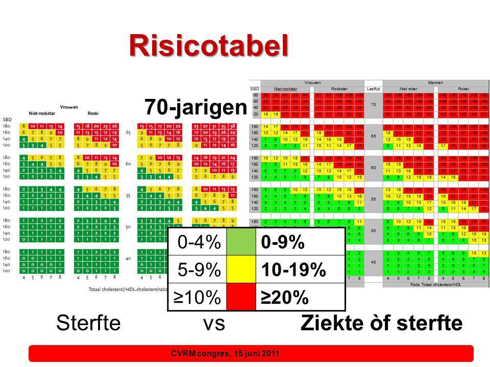 Risicotabel SterftevsZiekte òf sterfte Daling risicogroep: 2,5% ♀: 65 jaar 0,5% ♂: 65 jaar Stijging risicogroep: 6,5% ♀ : m.n.