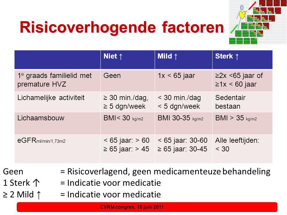 CVRM congres, 15 juni 2011, 15 juni 2011 Nieuw in 2011 Beschrijving van: Rol van Etniciteit Rol van Stress Jongere patiënten (< 50 jaar) Oudere patiënten (>70 jaar) Bloeddruk: thuismeting en 24-uursmeting
