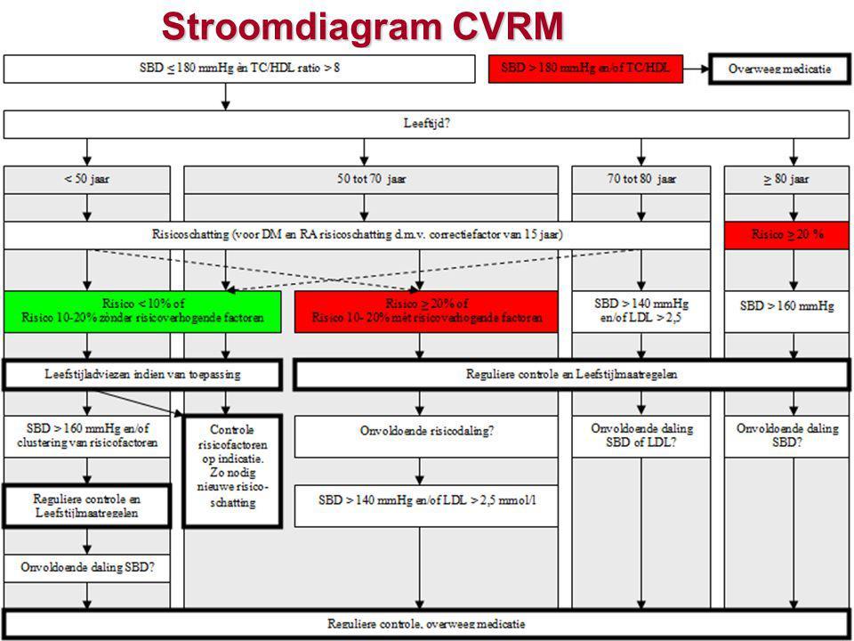 Verduidelijkt in 2011 Laboratorium diagnostiek CVRM congres, 15 juni 2011, 15 juni 2011 RisicoschattingControle hypertensie (en DM) Controle hypercholesterolemie TC/HDLSerum creatinineLDL (nuchter) Serum creatinine(Micro)albumineTrigliceriden (nuchter) GlucoseSerum kalium Optioneel 24-uurs / thuis RRCK PolsASAT en ALAT ECG
