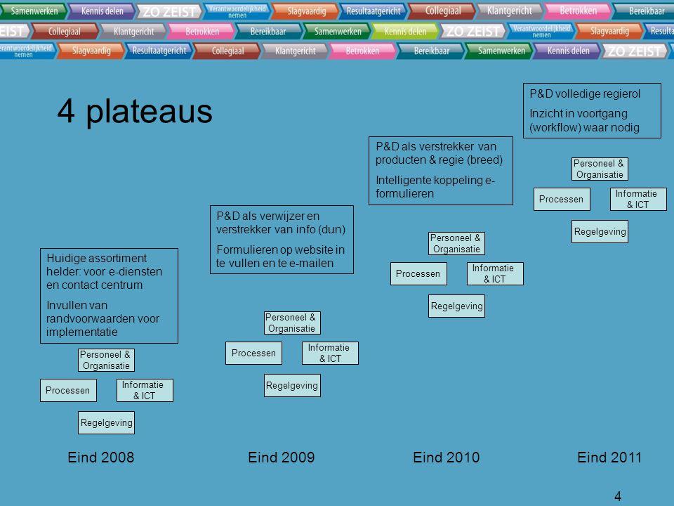 4 4 plateaus Personeel & Organisatie Informatie & ICT Processen Regelgeving Eind 2008Eind 2009Eind 2010Eind 2011 Personeel & Organisatie Informatie & ICT Processen Regelgeving Personeel & Organisatie Informatie & ICT Processen Regelgeving Personeel & Organisatie Informatie & ICT Processen Regelgeving Huidige assortiment helder: voor e-diensten en contact centrum Invullen van randvoorwaarden voor implementatie P&D volledige regierol Inzicht in voortgang (workflow) waar nodig P&D als verstrekker van producten & regie (breed) Intelligente koppeling e- formulieren P&D als verwijzer en verstrekker van info (dun) Formulieren op website in te vullen en te e-mailen