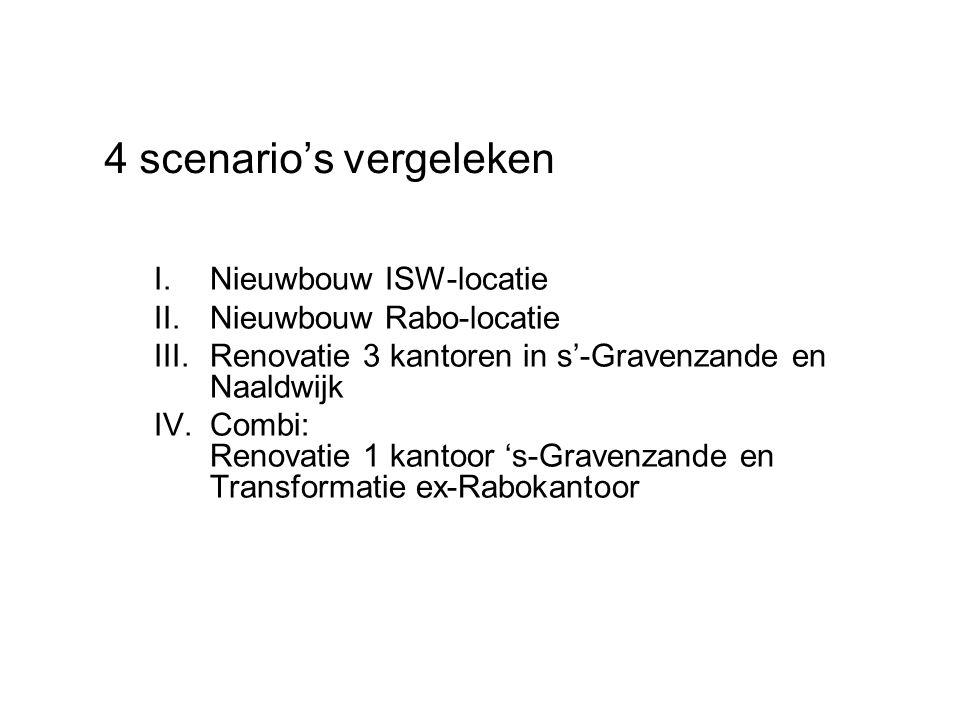 I.Nieuwbouw ISW-locatie II.Nieuwbouw Rabo-locatie III.Renovatie 3 kantoren in s'-Gravenzande en Naaldwijk IV.Combi: Renovatie 1 kantoor 's-Gravenzande en Transformatie ex-Rabokantoor 4 scenario's vergeleken