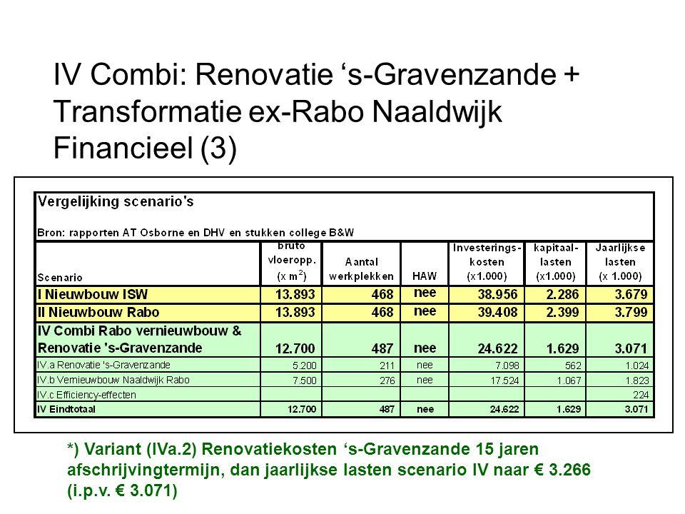 IV Combi: Renovatie 's-Gravenzande + Transformatie ex-Rabo Naaldwijk Financieel (3) *) Variant (IVa.2) Renovatiekosten 's-Gravenzande 15 jaren afschrijvingtermijn, dan jaarlijkse lasten scenario IV naar € 3.266 (i.p.v.