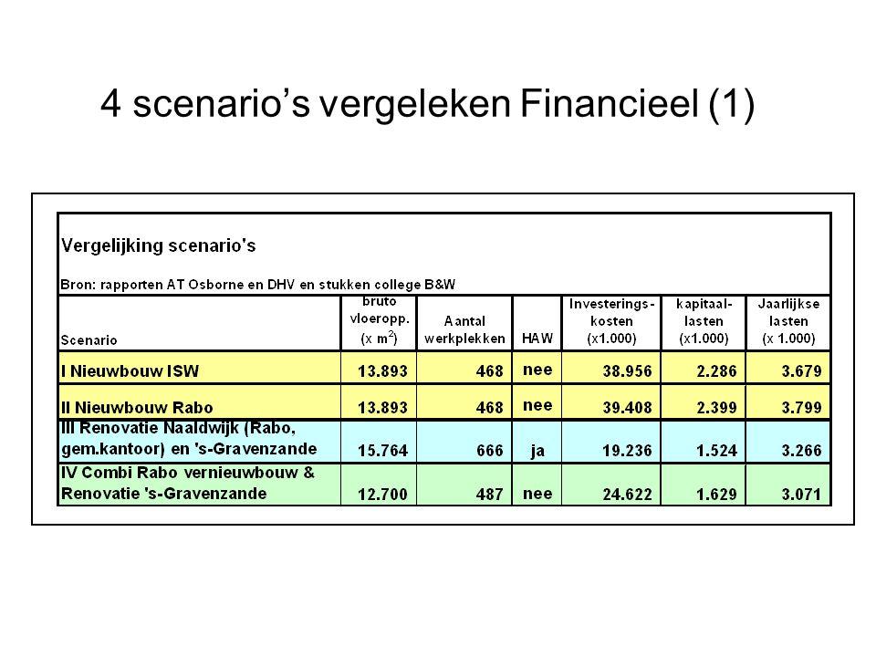 4 scenario's vergeleken Financieel (1)