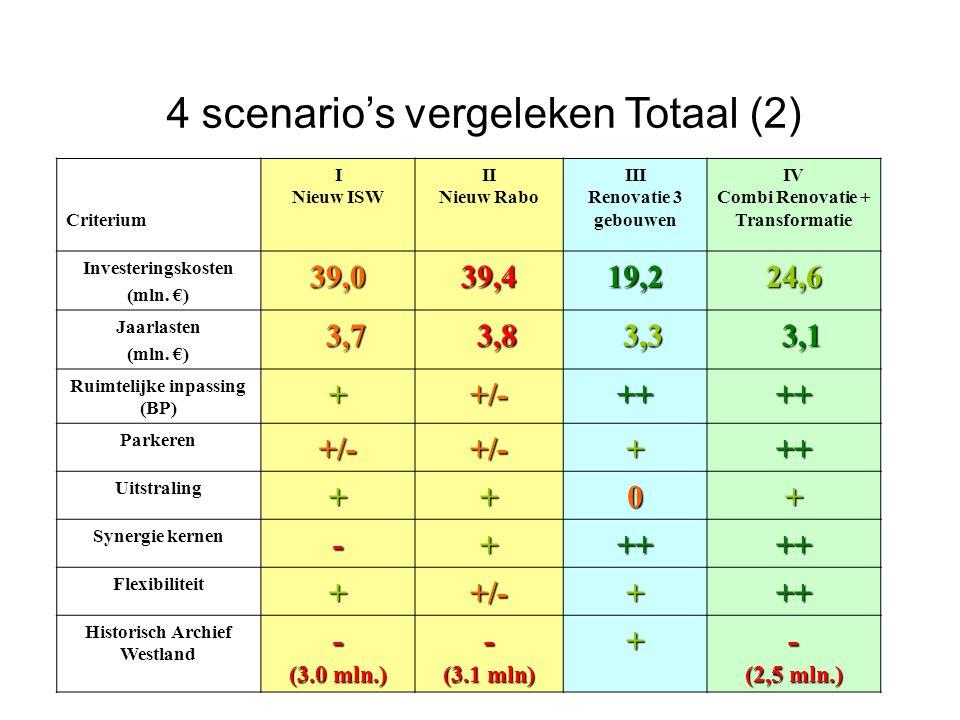 4 scenario's vergeleken Totaal (2) Criterium I Nieuw ISW II Nieuw Rabo III Renovatie 3 gebouwen IV Combi Renovatie + Transformatie Investeringskosten (mln.