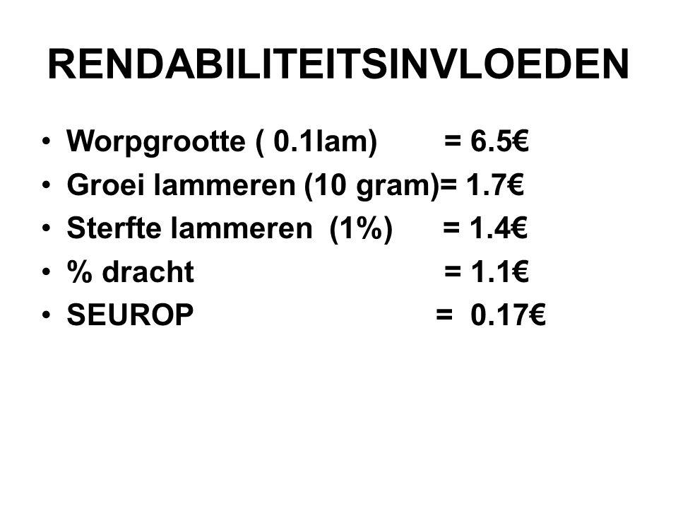 RENDABILITEITSINVLOEDEN Worpgrootte ( 0.1lam) = 6.5€ Groei lammeren (10 gram)= 1.7€ Sterfte lammeren (1%) = 1.4€ % dracht = 1.1€ SEUROP = 0.17€