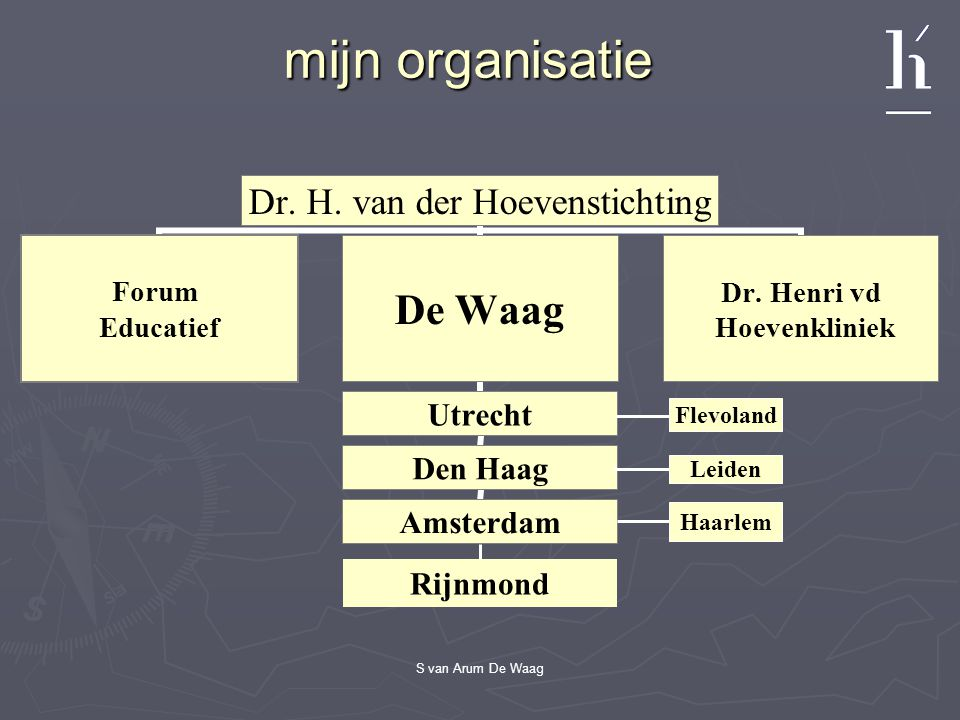 S van Arum De Waag mijn organisatie Dr. H. van der Hoevenstichting Forum Educatief De Waag Utrecht Den Haag Amsterdam Dr. Henri vd Hoevenkliniek Flevo