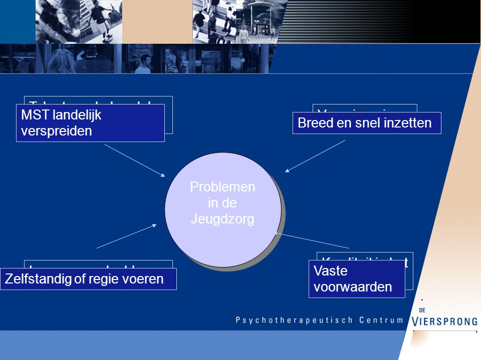 Problemen in de Jeugdzorg Tekort aan behandel mogelijkheden: Versnippering Kwaliteit in het gedrang Lacunes en doublures MST landelijk verspreiden Zel