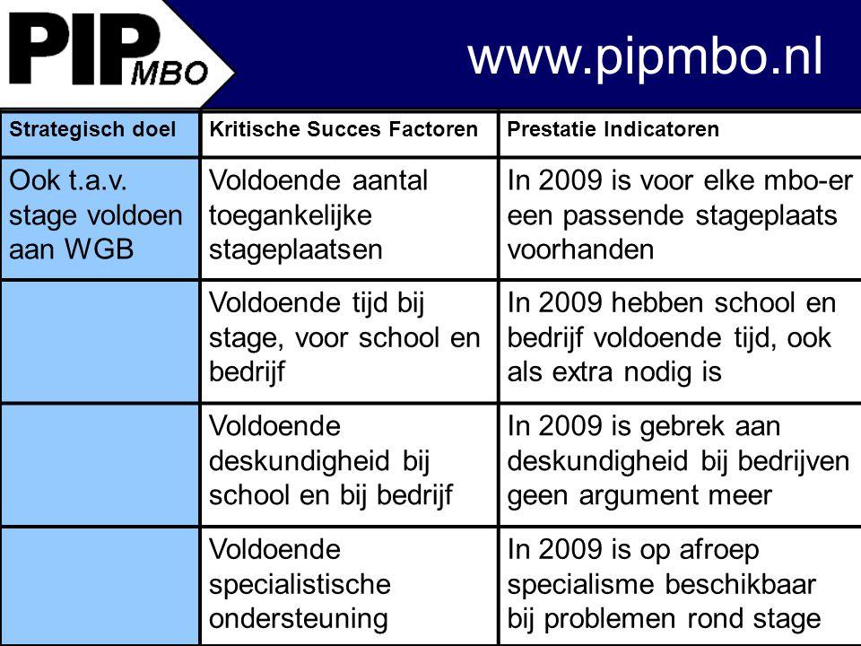 www.pipmbo.nl Strategisch doelKritische Succes FactorenPrestatie Indicatoren Ook t.a.v.
