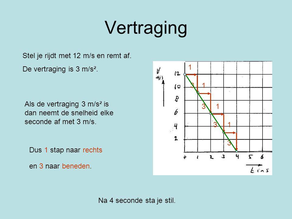 Vertraging Als de vertraging 3 m/s² is dan neemt de snelheid elke seconde af met 3 m/s. Dus 1 stap naar rechts Stel je rijdt met 12 m/s en remt af. De