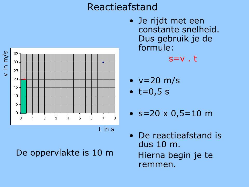 Reactieafstand Je rijdt met een constante snelheid. Dus gebruik je de formule: s=v. t v=20 m/s t=0,5 s s=20 x 0,5=10 m De reactieafstand is dus 10 m.