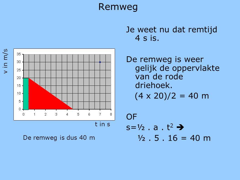 Remweg Je weet nu dat remtijd 4 s is. De remweg is weer gelijk de oppervlakte van de rode driehoek. (4 x 20)/2 = 40 m OF s=½. a. t 2  ½. 5. 16 = 40 m