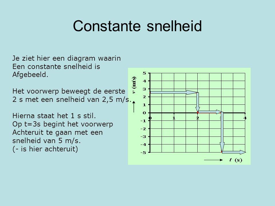 Constante snelheid Je ziet hier een diagram waarin Een constante snelheid is Afgebeeld. Het voorwerp beweegt de eerste 2 s met een snelheid van 2,5 m/