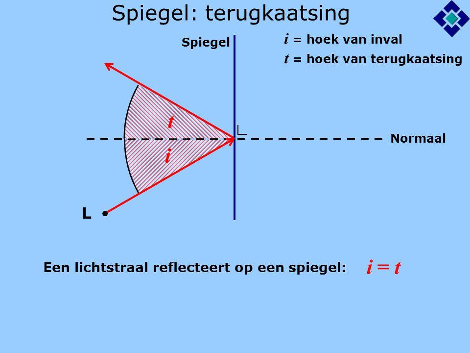 Spiegel: spiegelbeeld Spiegel Normaal L B 3.