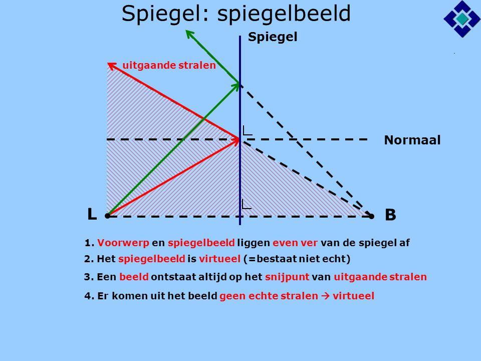 Spiegel: stralengang Spiegel 1.Waar ziet O het beeld? 2.Teken de lichtstraal van L naar O L B O