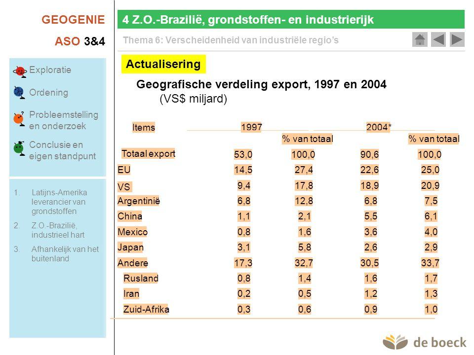 GEOGENIE ASO 3&4 Thema 6: Verscheidenheid van industriële regio's Actualisering Geografische verdeling export, 1997 en 2004 (VS$ miljard) Items % van totaal Totaal export 53,0100,090,6100,0 EU14,527,422,625,0 VS 9,417,818,920,9 Argentinië6,812,86,87,5 China1,12,15,56,1 Mexico0,81,63,64,0 Japan3,15,82,62,9 Andere17,332,730,533,7 Rusland0,81,41,61,7 Iran0,20,51,21,3 Zuid-Afrika0,30,60,91,0 19972004* 4 Z.O.-Brazilië, grondstoffen- en industrierijk Exploratie Ordening Probleemstelling en onderzoek Conclusie en eigen standpunt 1.Latijns-Amerika leverancier van grondstoffen 2.Z.O.-Brazilië, industrieel hart 3.Afhankelijk van het buitenland