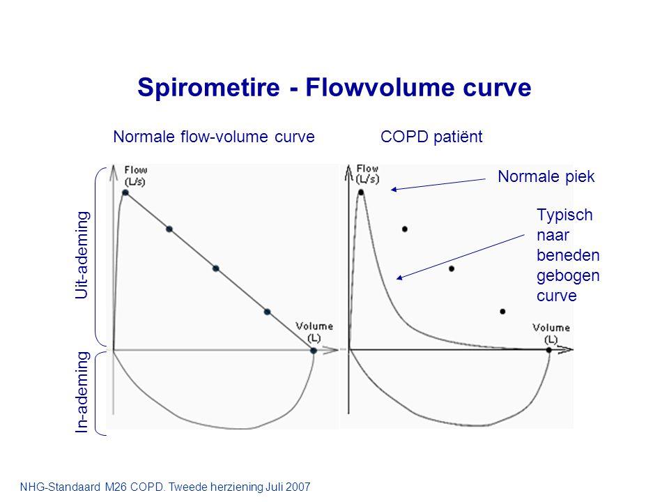 Normale flow-volume curveCOPD patiënt Normale piek Typisch naar beneden gebogen curve Uit-ademing In-ademing Spirometire - Flowvolume curve NHG-Standa