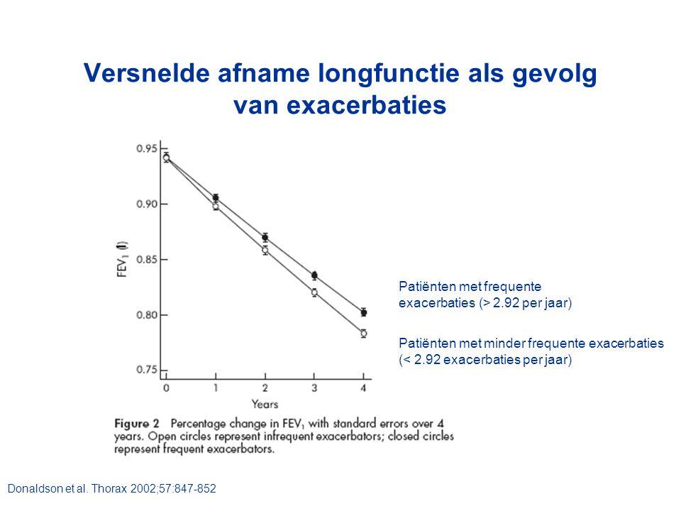 Donaldson et al. Thorax 2002;57:847-852 Versnelde afname longfunctie als gevolg van exacerbaties Patiënten met frequente exacerbaties (> 2.92 per jaar