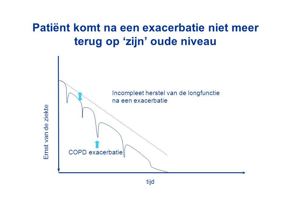 Incompleet herstel van de longfunctie na een exacerbatie COPD exacerbatie Patiënt komt na een exacerbatie niet meer terug op 'zijn' oude niveau Ernst