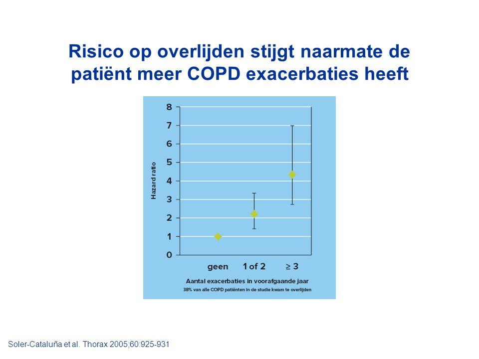 Risico op overlijden stijgt naarmate de patiënt meer COPD exacerbaties heeft Soler-Cataluña et al. Thorax 2005;60:925-931