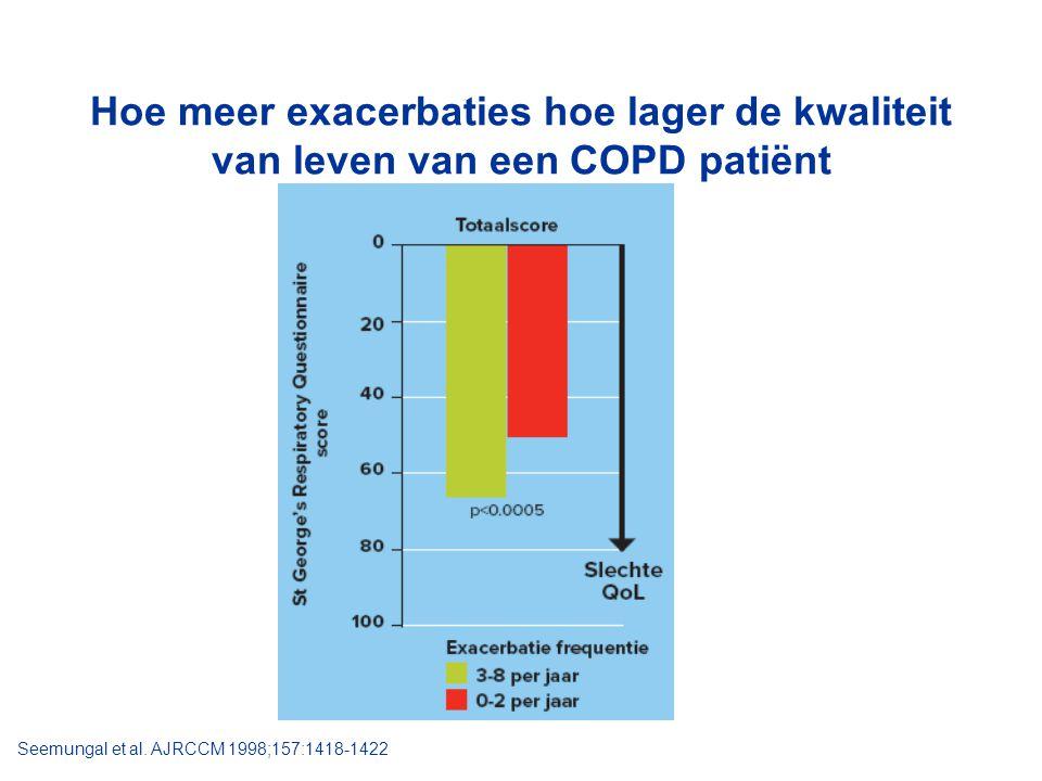 Hoe meer exacerbaties hoe lager de kwaliteit van leven van een COPD patiënt Seemungal et al. AJRCCM 1998;157:1418-1422