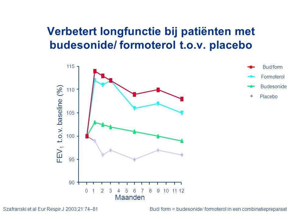 Verbetert longfunctie bij patiënten met budesonide/ formoterol t.o.v. placebo FEV 1 t.o.v. baseline (%) Bud/form Budesonide Formoterol Placebo 0123456