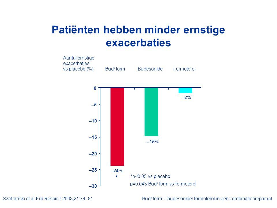 Patiënten hebben minder ernstige exacerbaties Aantal ernstigeexacerbatiesvs placebo (%) *p<0.05 vs placebo –30 –25 –20 –15 –10 –5 0 Bud/ formBudesonid