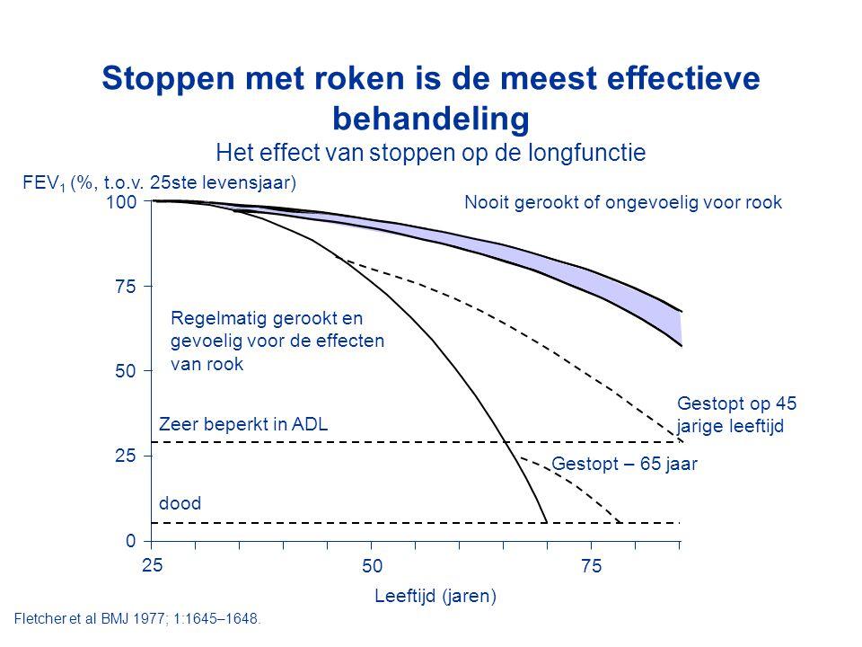 Stoppen met roken is de meest effectieve behandeling Het effect van stoppen op de longfunctie FEV 1 (%, t.o.v. 25ste levensjaar) Gestopt op 45 jarige