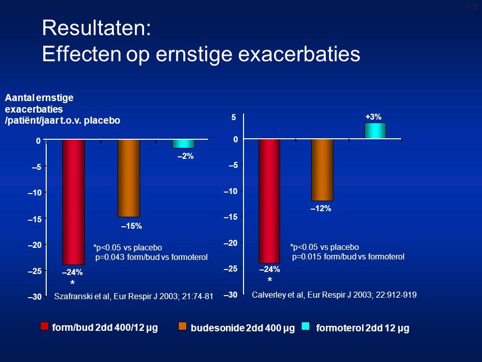 17 Resultaten: Effecten op ernstige exacerbaties *p<0.05 vs placebo p=0.043 form/bud vs formoterol +3%+3% –30 –25 –20 –15 –10 –5 0 –15% –2% –24% * 5 –24% * –12% –30 –25 –20 –15 –10 –5 0 *p<0.05 vs placebo p=0.015 form/bud vs formoterol Aantal ernstige exacerbaties /patiënt/jaar t.o.v.