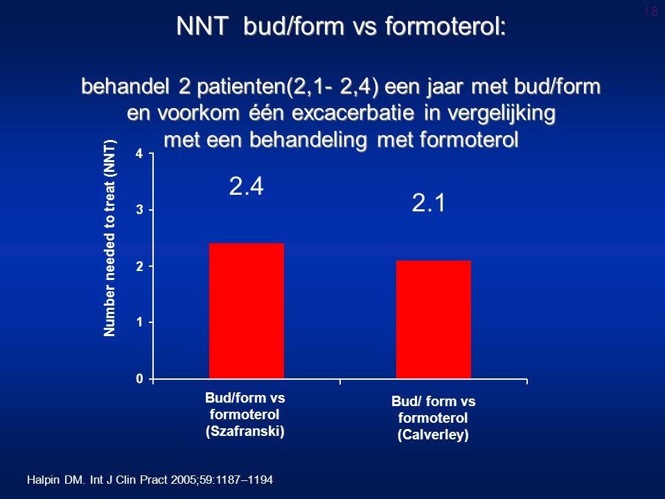 18 NNT bud/form vs formoterol: behandel 2 patienten(2,1- 2,4) een jaar met bud/form en voorkom één excacerbatie in vergelijking met een behandeling met formoterol Number needed to treat (NNT) Bud/form vs formoterol (Szafranski) Bud/ form vs formoterol (Calverley) 2.4 2.1 Halpin DM.