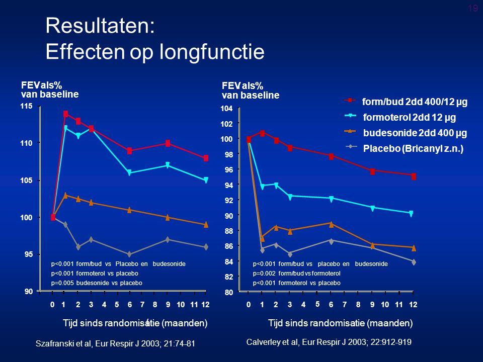19 Resultaten: Effecten op longfunctie 01234 5 6789101112 80 82 84 86 88 90 92 94 96 98 100 102 104 1 FEVals% van baseline form/bud 2dd 400/12 µg budesonide 2dd 400 µg formoterol 2dd 12 µg Placebo (Bricanyl z.n.) 0123456789101112 90 95 100 105 110 115 Tijd sinds randomisatie (maanden) ( p<0.001form/bud vsplacebo enbudesonide p=0.002form/bud vs formoterol p<0.001formoterol vsplacebo Tijd sinds randomisatie (maanden) p<0.001form/bud vsPlacebo enbudesonide p<0.001formoterol vsplacebo p=0.005budesonide vsplacebo Szafranski et al, Eur Respir J 2003; 21:74-81 Calverley et al, Eur Respir J 2003; 22:912-919 1 FEVals% van baseline