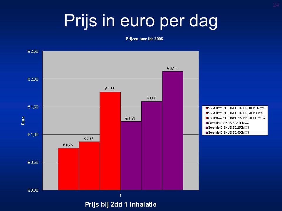 24 Prijs in euro per dag