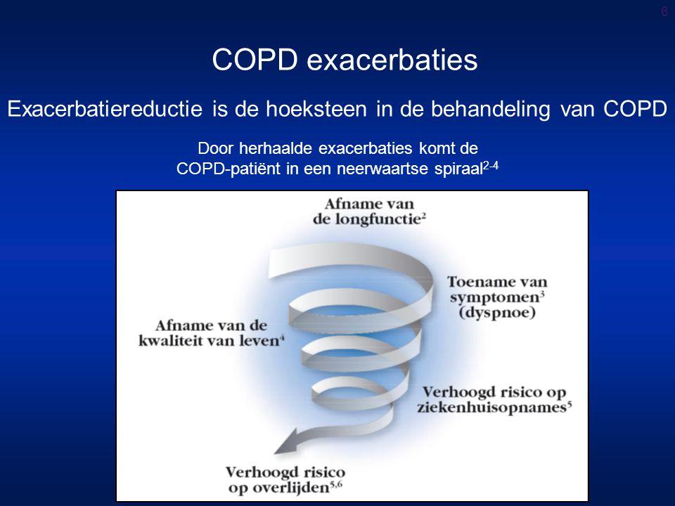 6 COPD exacerbaties Door herhaalde exacerbaties komt de COPD-patiënt in een neerwaartse spiraal 2-4 Exacerbatiereductie is de hoeksteen in de behandeling van COPD