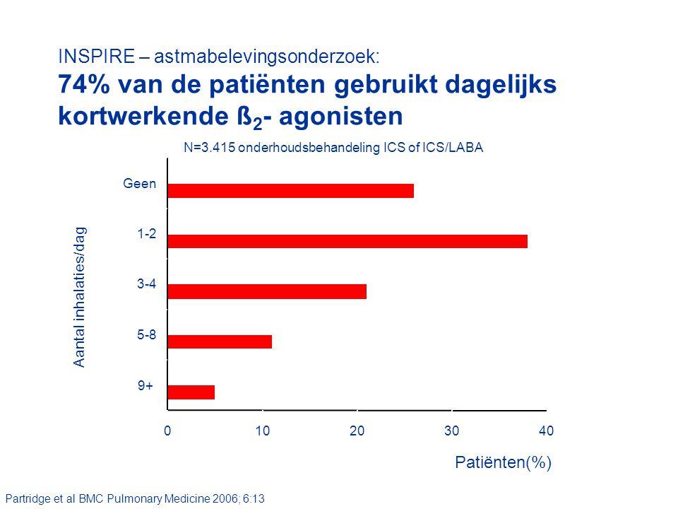 010203040 9+ 5-8 3-4 1-2 Geen Partridge et al BMC Pulmonary Medicine 2006; 6:13 Aantal inhalaties/dag Patiënten(%) INSPIRE – astmabelevingsonderzoek: 74% van de patiënten gebruikt dagelijks kortwerkende ß 2 - agonisten N=3.415 onderhoudsbehandeling ICS of ICS/LABA