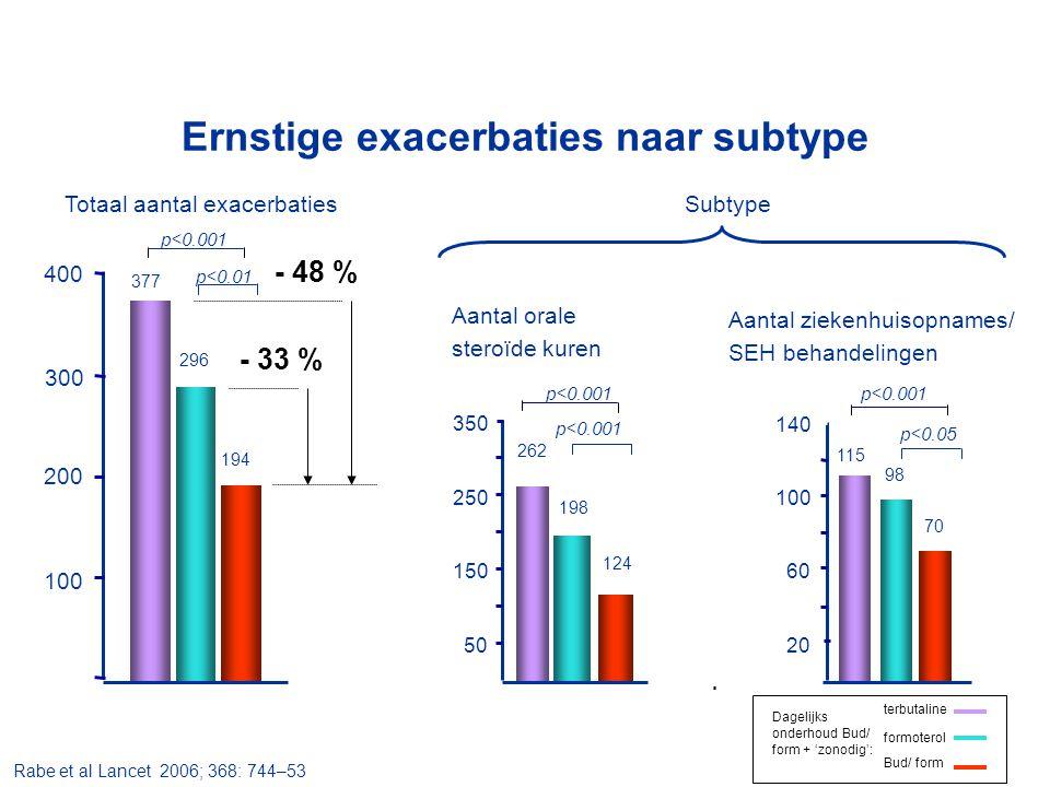 Totaal aantal exacerbatiesSubtype p<0.001 Aantal orale steroïde kuren 50 150 250 350 Aantal ziekenhuisopnames/ SEH behandelingen 20 60 100 140 194 296 377 p<0.01 p<0.001 p<0.05 300 200 100 400 70 98 115 124 198 262 - 33 % - 48 % Rabe et al Lancet 2006; 368: 744–53 Ernstige exacerbaties naar subtype terbutaline formoterol Bud/ form Dagelijks onderhoud Bud/ form + 'zonodig':