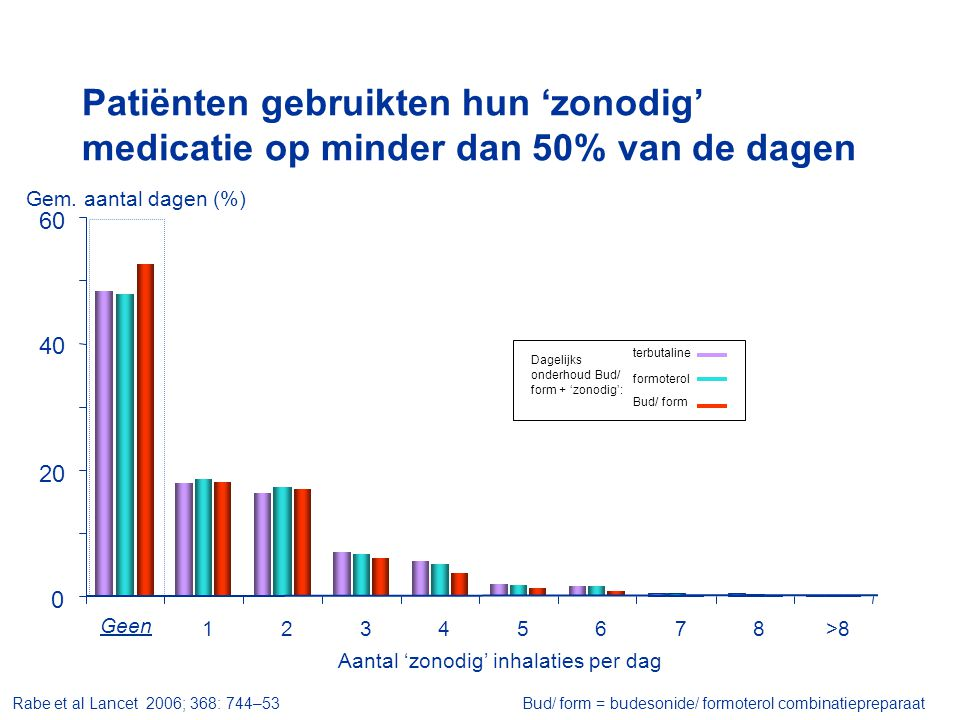 Gem. aantal dagen (%) Geen 0 20 40 60 12345678>8 Aantal 'zonodig' inhalaties per dag Rabe et al Lancet 2006; 368: 744–53 Bud/ form = budesonide/ formo