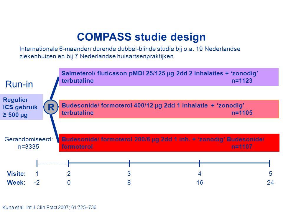 Run-in Salmeterol/ fluticason pMDI 25/125 µg 2dd 2 inhalaties + 'zonodig' terbutalinen=1123 Budesonide/ formoterol 400/12 µg 2dd 1 inhalatie + 'zonodig' terbutalinen=1105 Budesonide/ formoterol 200/6 µg 2dd 1 inh.