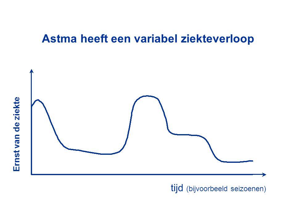 Astma heeft een variabel ziekteverloop Ernst van de ziekte tijd (bijvoorbeeld seizoenen)