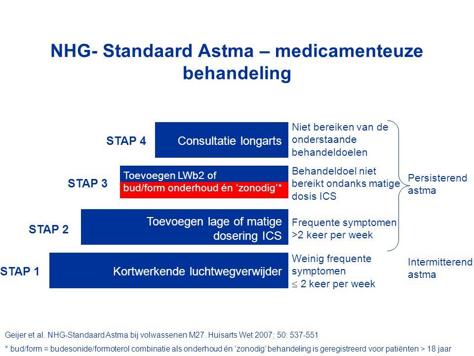Toevoegen LWb2 of bud/form onderhoud én 'zonodig'* NHG- Standaard Astma – medicamenteuze behandeling Intermitterend astma Kortwerkende luchtwegverwijderSTAP 1 STAP 2 Toevoegen lage of matige dosering ICS STAP 3 Weinig frequente symptomen  2 keer per week Frequente symptomen >2 keer per week STAP 4 Behandeldoel niet bereikt ondanks matige dosis ICS Consultatie longarts Niet bereiken van de onderstaande behandeldoelen Persisterend astma Geijer et al.