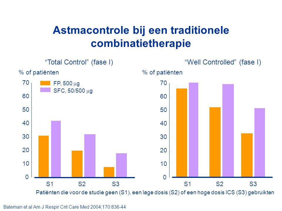Bud/ form SMARTBud/ form + SABA Budesonide + SABASal/ flut + SABABud/ form + formoterol 10 20 30 40 50 Bud/ form = budesonide/ formoterol combinatiepreparaatSal/flut = salmeterol/ fluticason combinatiepreparaat Kuna, 2007 0 Scicchitano, 2004O'Byrne, 2005Rabe, 2006 -39% -48% -53% -45% Effect van budesonide/ formoterol voor onderhoud én 'zonodig' op exacerbaties -76% 22% COMPASSSTEPSTAYSMILE Rabe, 2006 STEAM Vogelemeier, 2005 COSMOS Aantal exacerbaties /per 100 patiënten /jaar