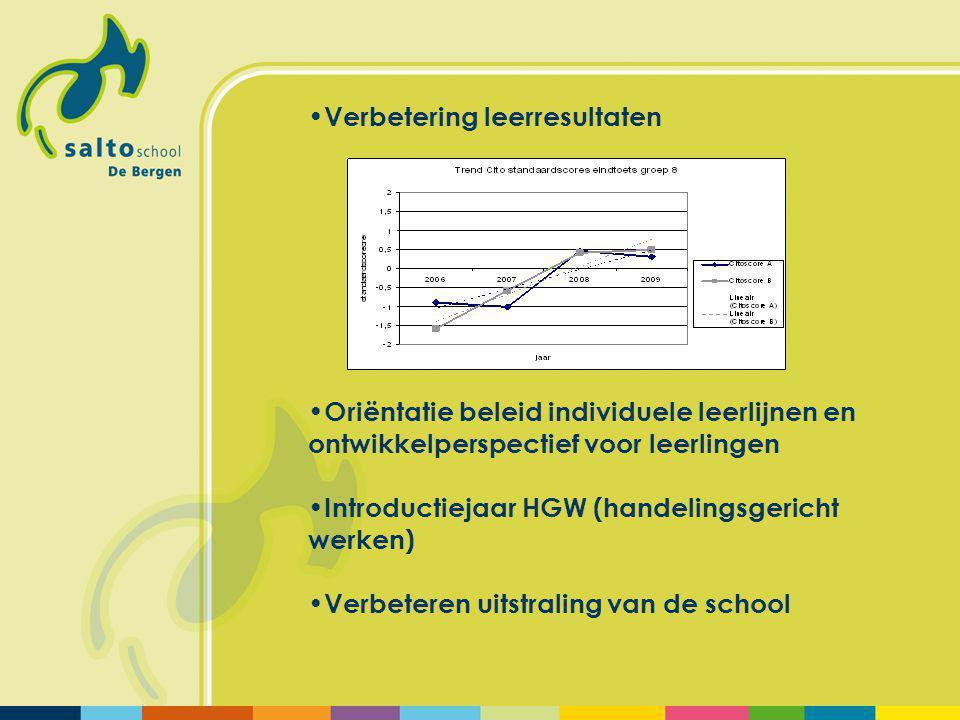 Verbetering leerresultaten Oriëntatie beleid individuele leerlijnen en ontwikkelperspectief voor leerlingen Introductiejaar HGW (handelingsgericht werken) Verbeteren uitstraling van de school
