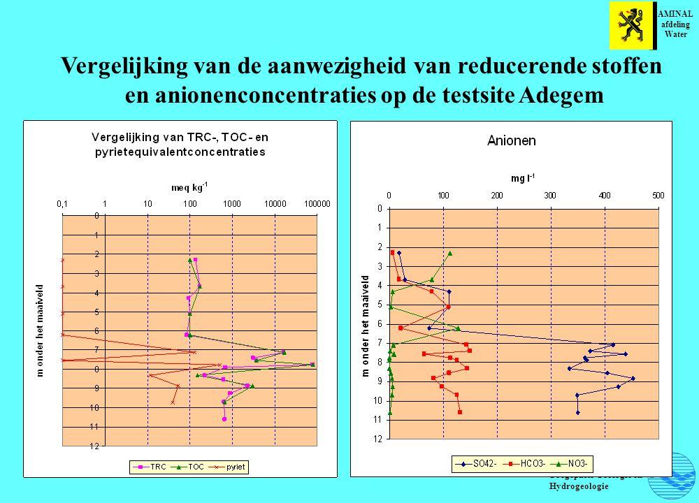 Laboratorium voor Toegepaste Geologie en Hydrogeologie Vergelijking van de aanwezigheid van reducerende stoffen en anionenconcentraties op de testsite Adegem AMINAL afdeling Water