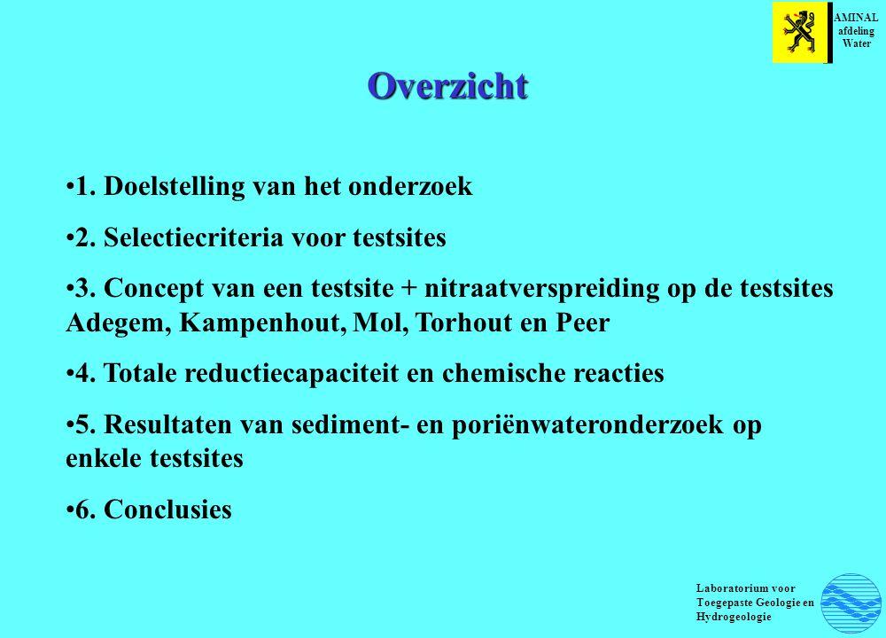 Overzicht 1.Doelstelling van het onderzoek 2. Selectiecriteria voor testsites 3.