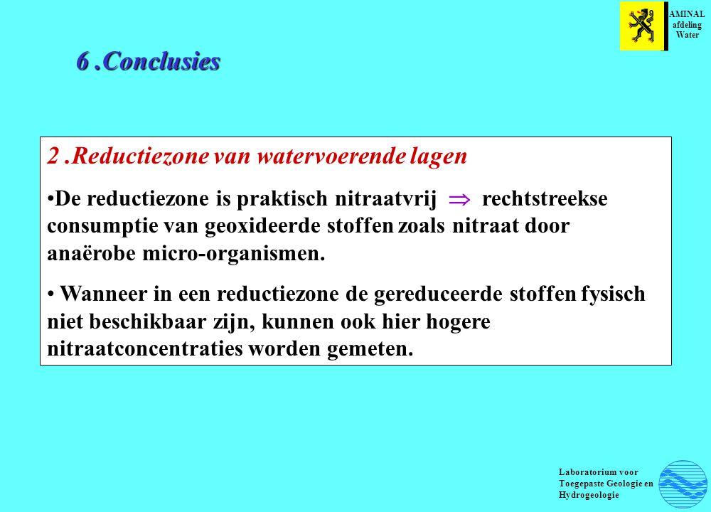 6.Conclusies AMINAL afdeling Water Laboratorium voor Toegepaste Geologie en Hydrogeologie 2.Reductiezone van watervoerende lagen De reductiezone is praktisch nitraatvrij  rechtstreekse consumptie van geoxideerde stoffen zoals nitraat door anaërobe micro-organismen.