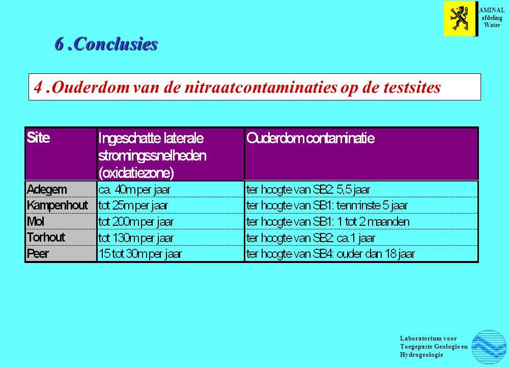 6.Conclusies AMINAL afdeling Water Laboratorium voor Toegepaste Geologie en Hydrogeologie 4.Ouderdom van de nitraatcontaminaties op de testsites
