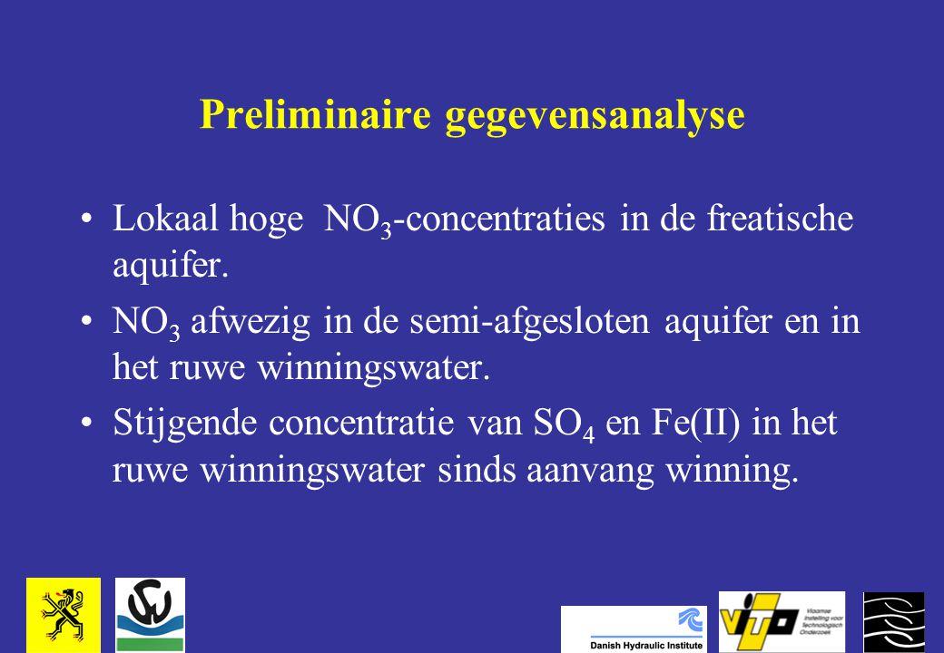Preliminaire gegevensanalyse Lokaal hoge NO 3 -concentraties in de freatische aquifer.